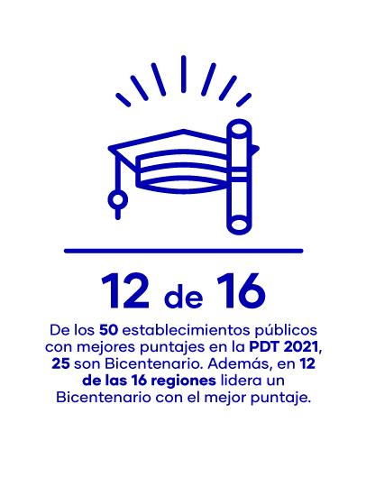 cambio-LiceosBicentenario-impacto